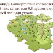 Башкортостан История и Будущее.