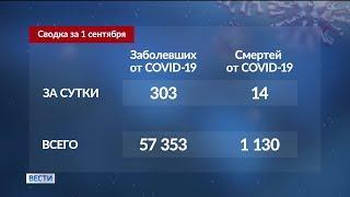 В Башкирии за сутки выявили 303 новых случая заражения коронавирусом