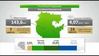 Вы знаете Башкортостан (Башкирию)? Добро пожаловать!