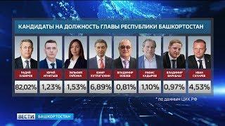 ЦИК РФ обнародовал предварительные итоги голосования на выборах Главы РБ