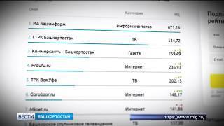 """ГТРК """"Башкортостан"""" стала самой цитируемой телерадиокомпанией республики по итогам 2018 года"""